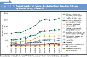 University enrolment in Canada has increased substantially over the past decade