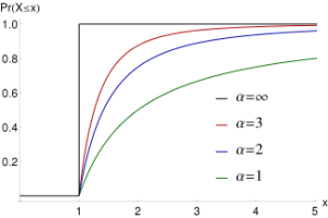 The Pareto Principle Distribution