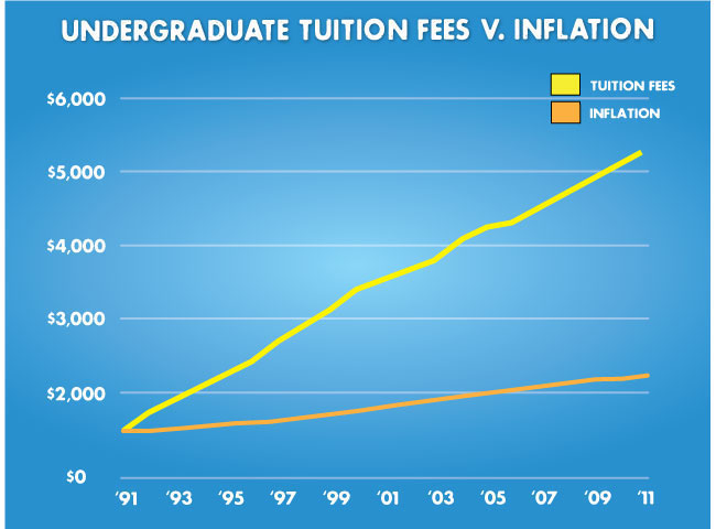 CANADIAN FEDERATION OF STUDENTS - Tuition fees increased
