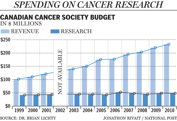 The Canadian Cancer Society came under fire for devoting only 22% of their revenue in 2011 to cancer research.