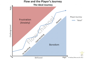 Flow explained graphically