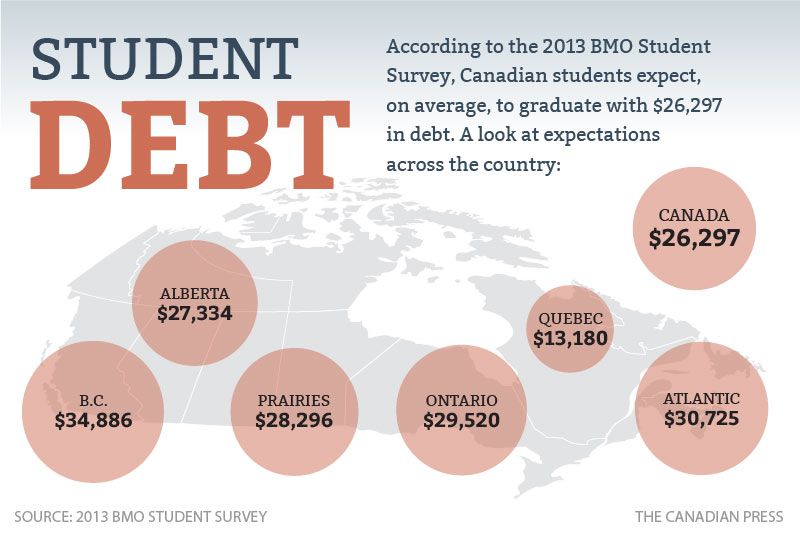 cp-student-debt
