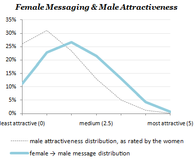 Female-Messaging-Curve