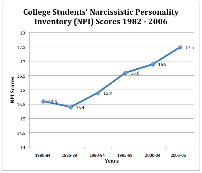 narcissism-scores