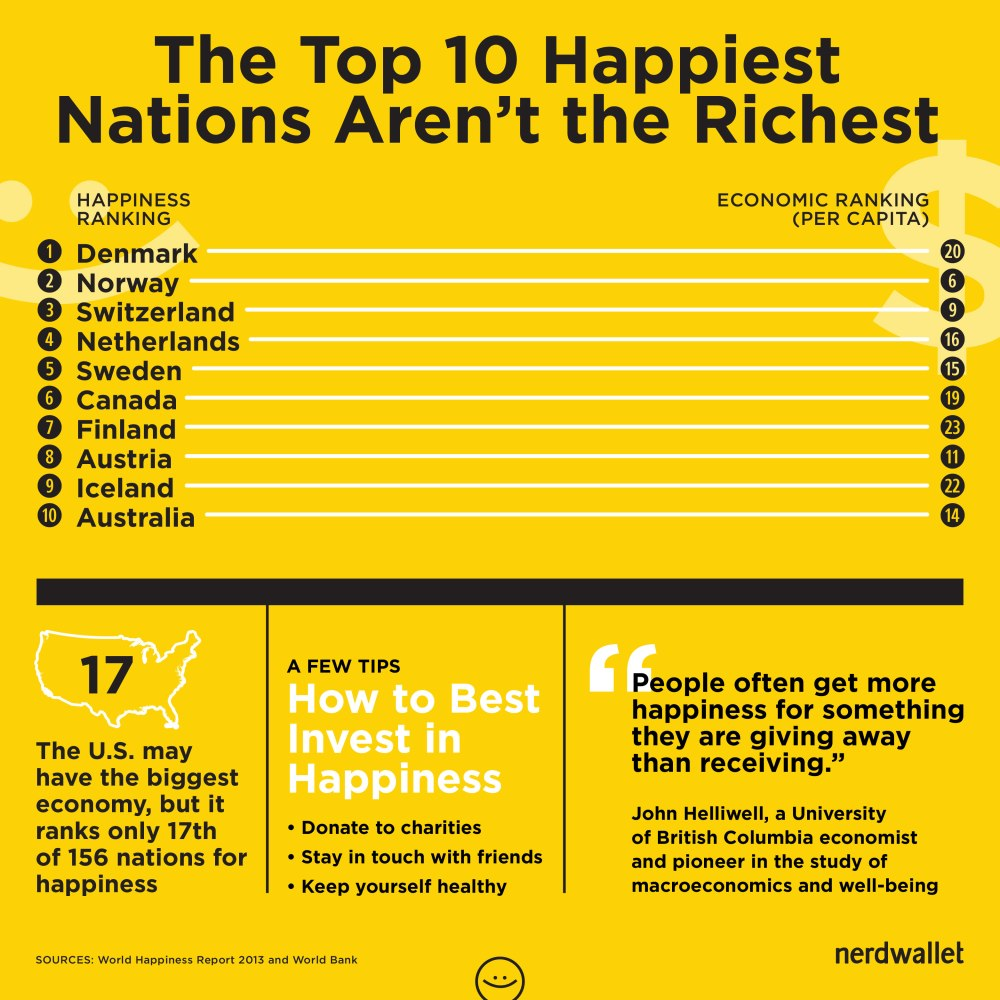 happiness_nations_not_richest_comparison_chart_750px-300ppi-01