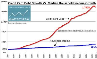 chart-of-the-day-credit-card-debt-swallows-american-households